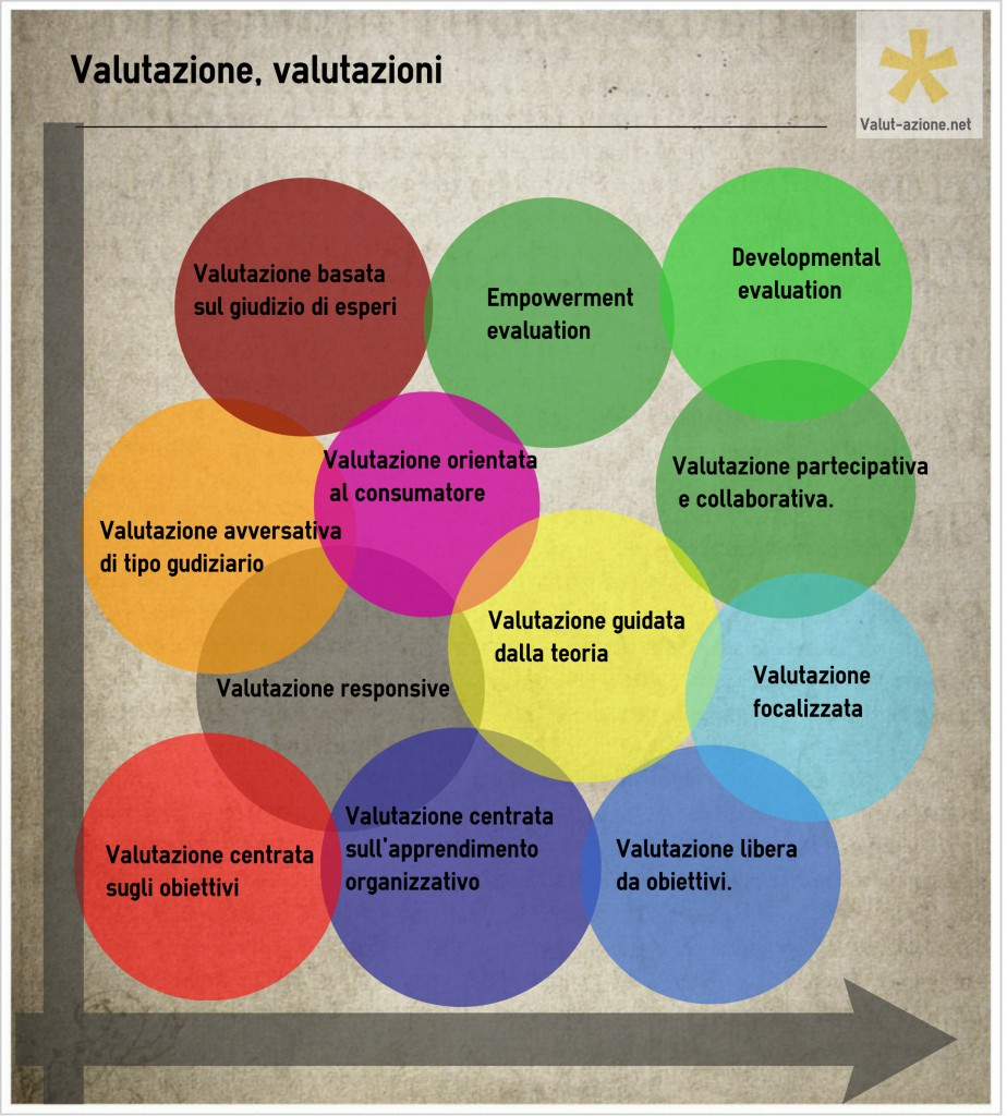 ValutazioneVAnet