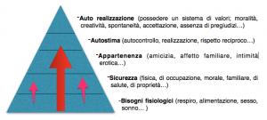 Post_-_Bisogni_riveduti_e_corretti