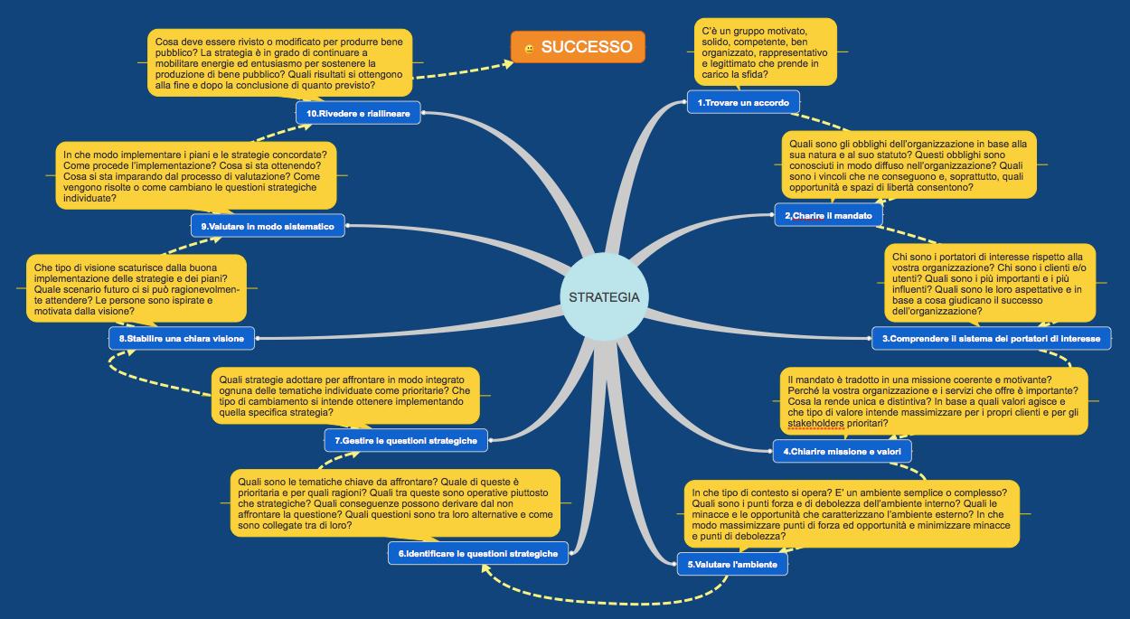 La buona strategia 10 mosse per il successo dei piani di for Piani di missione