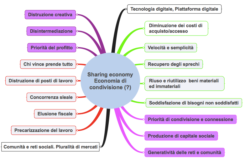Sharing economy png