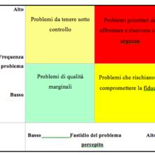 Modello PDS – Problem Detection System